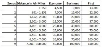 British Airways Distance Based Award Chart (one ways)