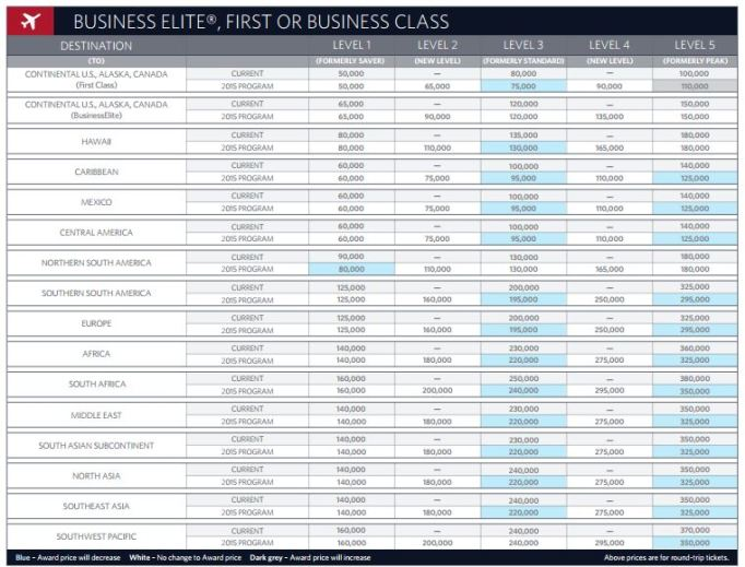 Business Class Award Chart