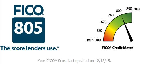 Actual FICO Score on 12/18/15